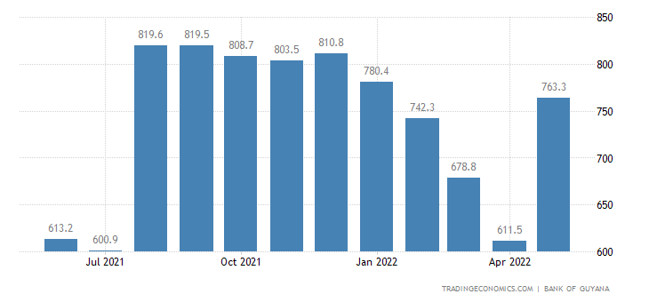 Guyana Foreign Exchange Reserves