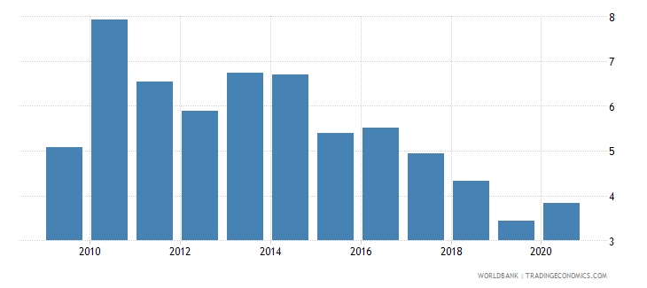 guyana forest rents percent of gdp wb data