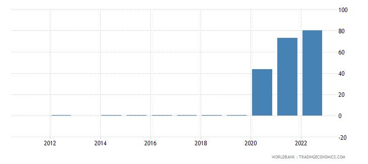 guyana fuel exports percent of merchandise exports wb data