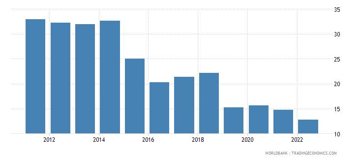 guyana fuel imports percent of merchandise imports wb data