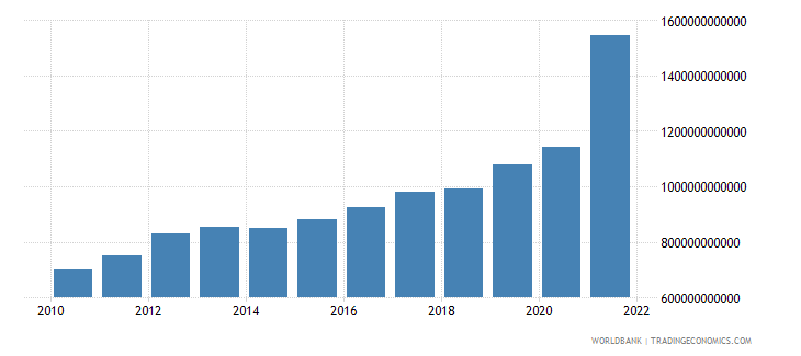 guyana gdp at market prices linked series current lcu wb data