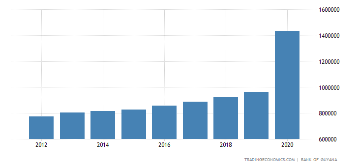 Guyana GDP Constant Prices