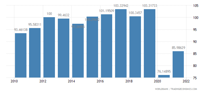 guyana gdp deflator base year varies by country wb data