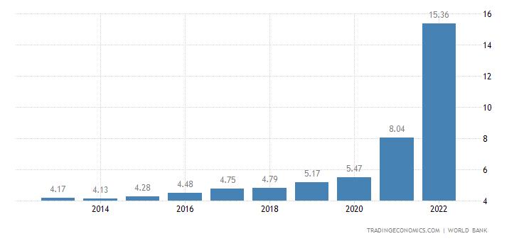 Guyana GDP