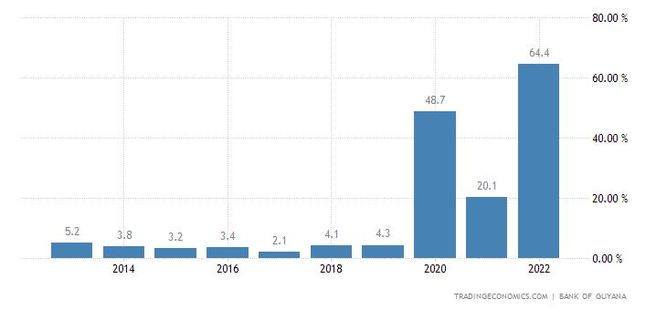 Guyana GDP Annual Growth Rate