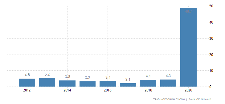 Guyana GDP Annual Growth Rate