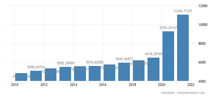 guyana gdp per capita constant 2000 us dollar wb data