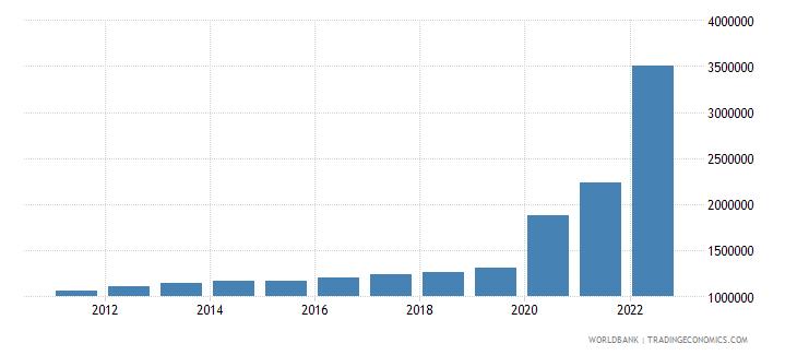 guyana gdp per capita constant lcu wb data
