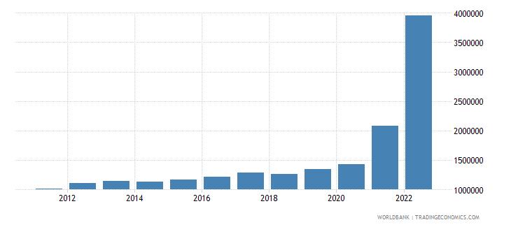 guyana gdp per capita current lcu wb data