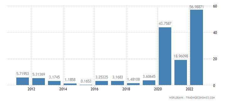 guyana gdp per capita growth annual percent wb data