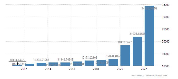 guyana gdp per capita ppp constant 2005 international dollar wb data