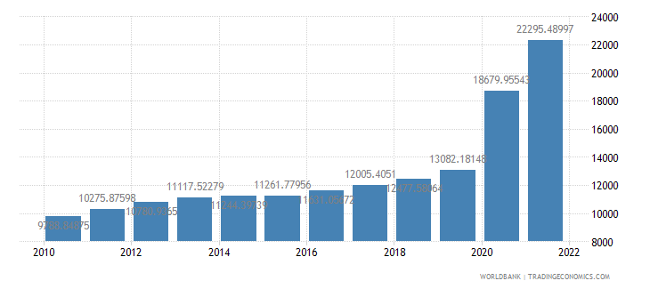 guyana gdp per capita ppp constant 2005 international dollar wb data