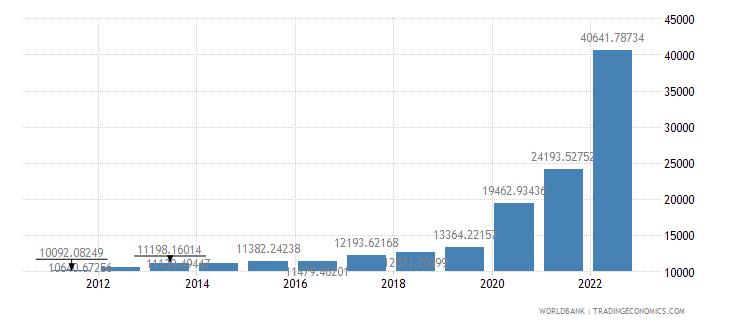 guyana gdp per capita ppp us dollar wb data