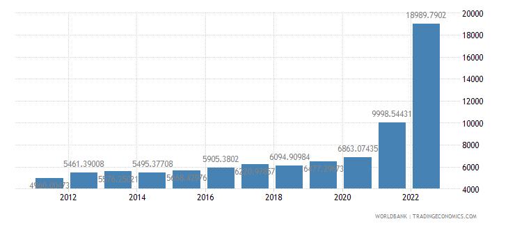 guyana gdp per capita us dollar wb data