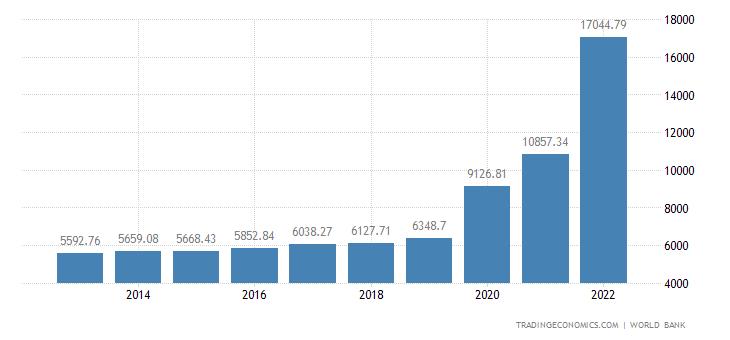 Guyana GDP per capita