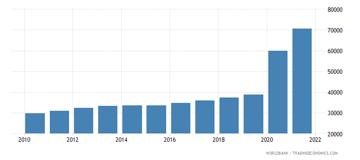 guyana gdp per person employed constant 1990 ppp $ wb data