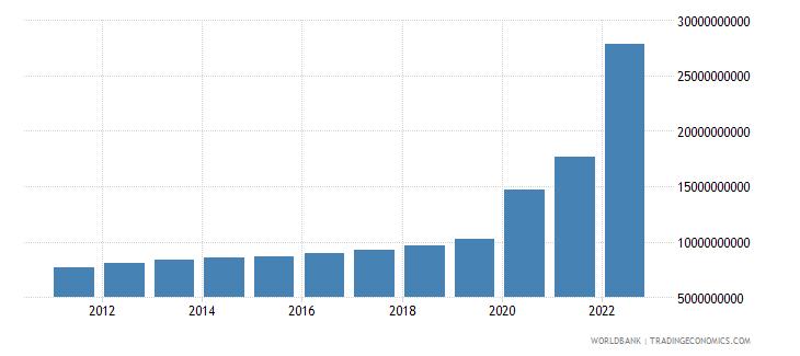 guyana gdp ppp constant 2005 international dollar wb data