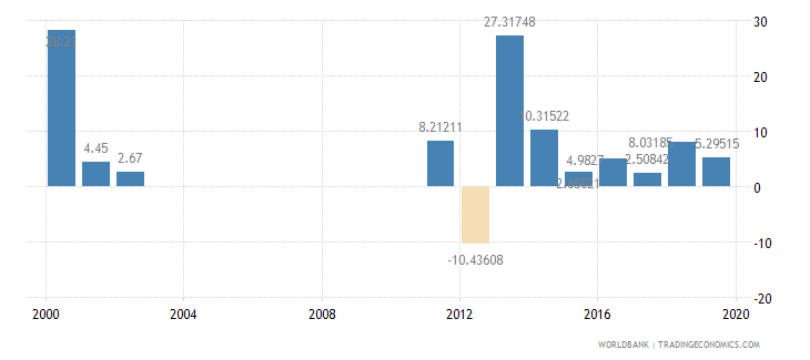 guyana general government final consumption expenditure annual percent growth wb data