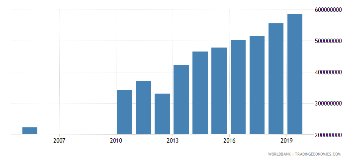 guyana general government final consumption expenditure constant 2000 us dollar wb data