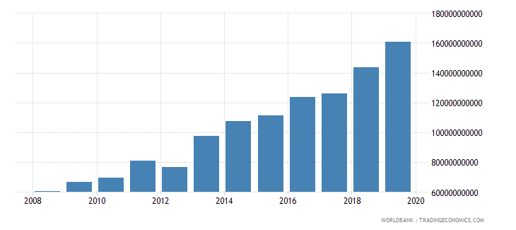 guyana general government final consumption expenditure current lcu wb data