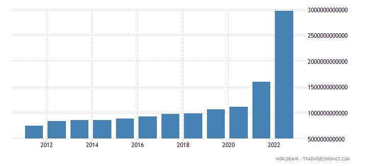 guyana gni current lcu wb data