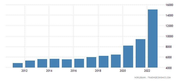guyana gni per capita atlas method us dollar wb data