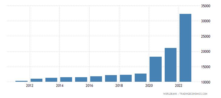 guyana gni per capita ppp constant 2011 international $ wb data