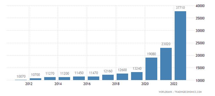 guyana gni per capita ppp us dollar wb data