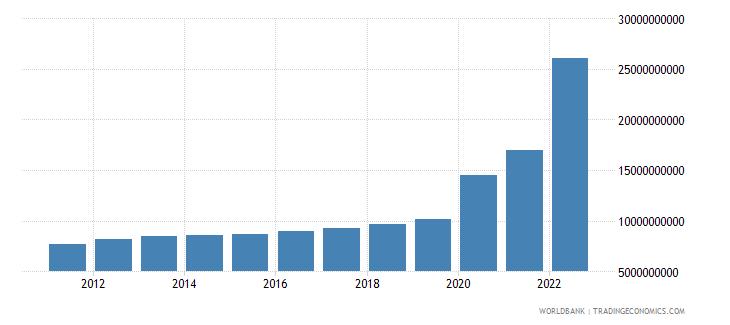 guyana gni ppp constant 2011 international $ wb data