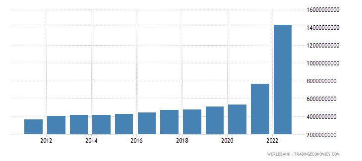 guyana gni us dollar wb data