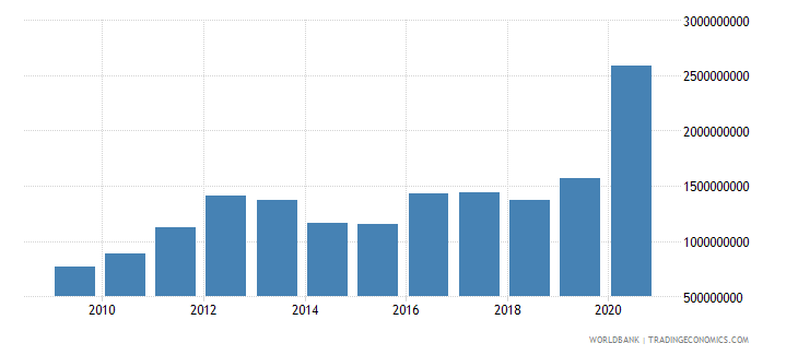 guyana goods exports bop us dollar wb data