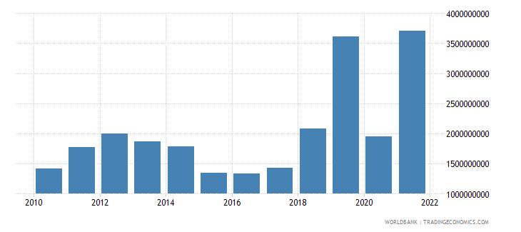 guyana goods imports bop us dollar wb data