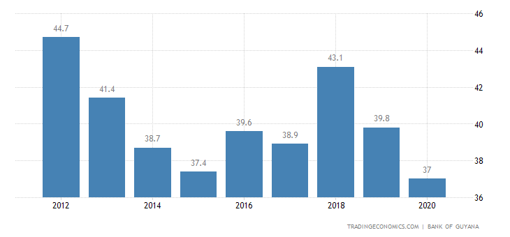 Guyana Government Debt to GDP