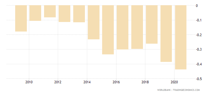 guyana government effectiveness estimate wb data