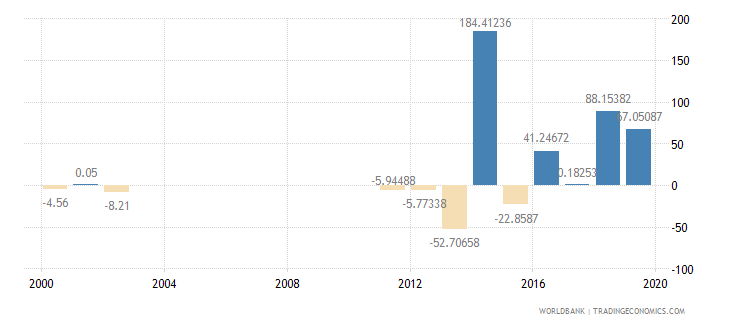 guyana gross capital formation annual percent growth wb data