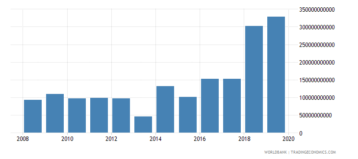 guyana gross capital formation current lcu wb data