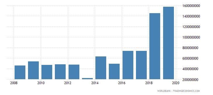 guyana gross capital formation us dollar wb data