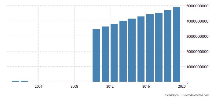 guyana gross domestic income constant lcu wb data