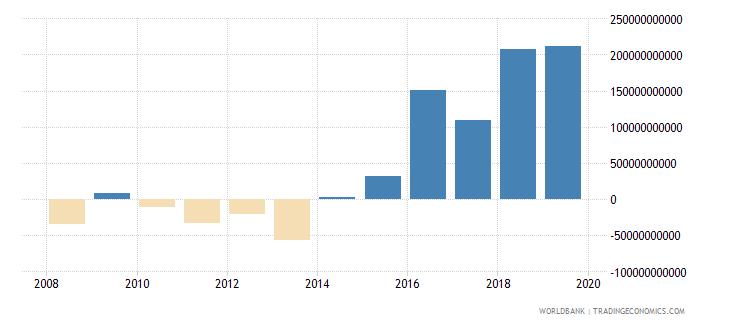 guyana gross domestic savings current lcu wb data
