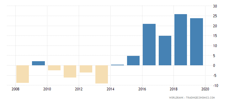 guyana gross domestic savings percent of gdp wb data