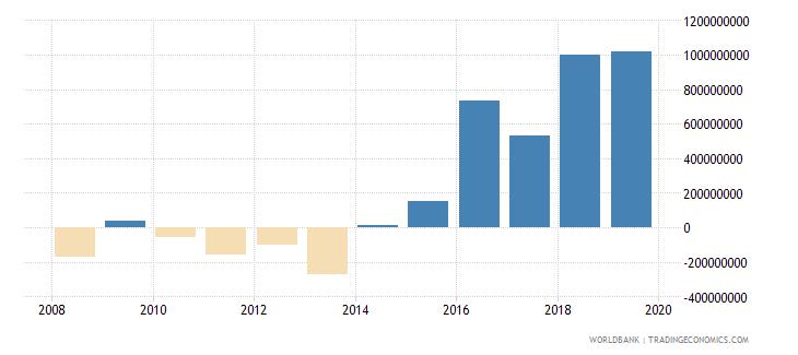 guyana gross domestic savings us dollar wb data