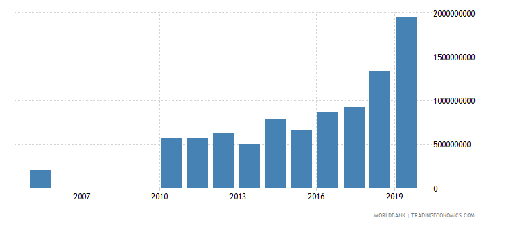 guyana gross fixed capital formation constant 2000 us dollar wb data