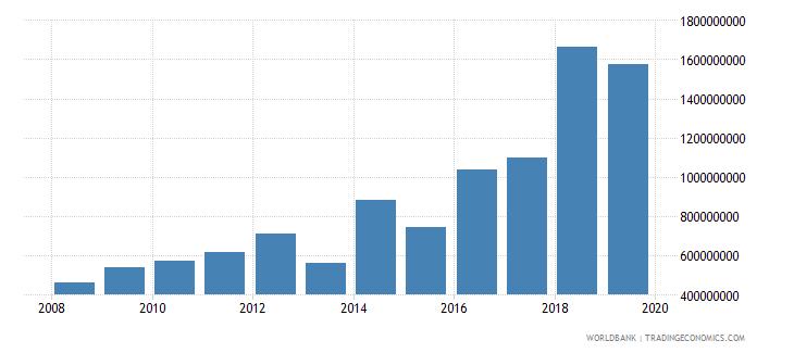 guyana gross fixed capital formation us dollar wb data