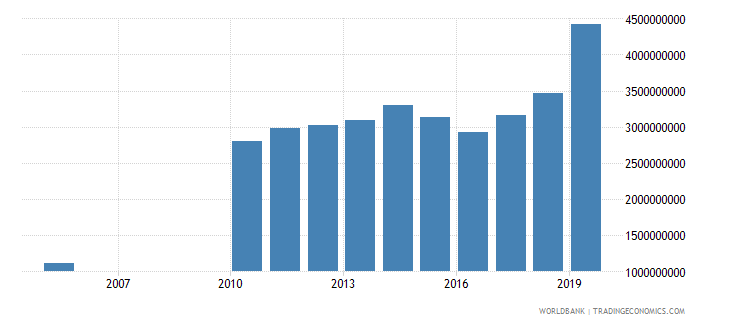 guyana gross national expenditure constant 2000 us dollar wb data
