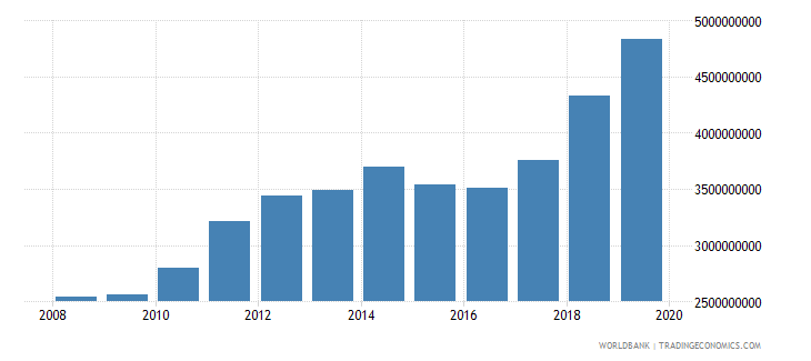 guyana gross national expenditure us dollar wb data