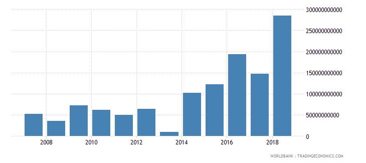 guyana gross savings current lcu wb data