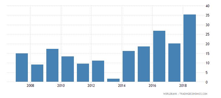guyana gross savings percent of gdp wb data
