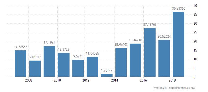 guyana gross savings percent of gni wb data