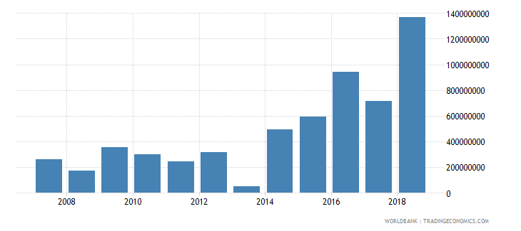 guyana gross savings us dollar wb data