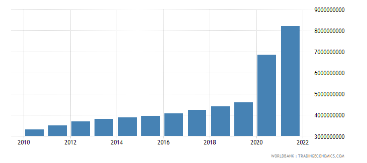 guyana gross value added at factor cost constant 2000 us dollar wb data
